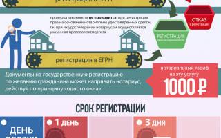 Электронная регистрация сделок с недвижимостью через нотариуса