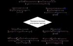 В чем отличия правового статуса коммерческих и некоммерческих организаций
